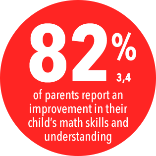 82% of parents report improvement in child math skills and comprehension
