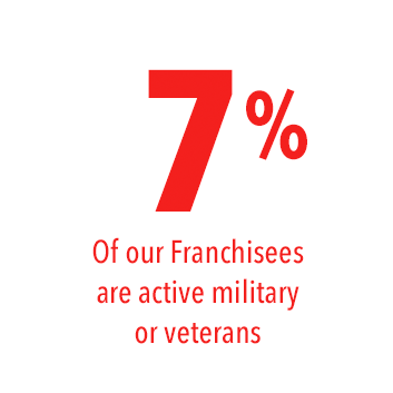 7% of our Franchisees are active military or veterans.